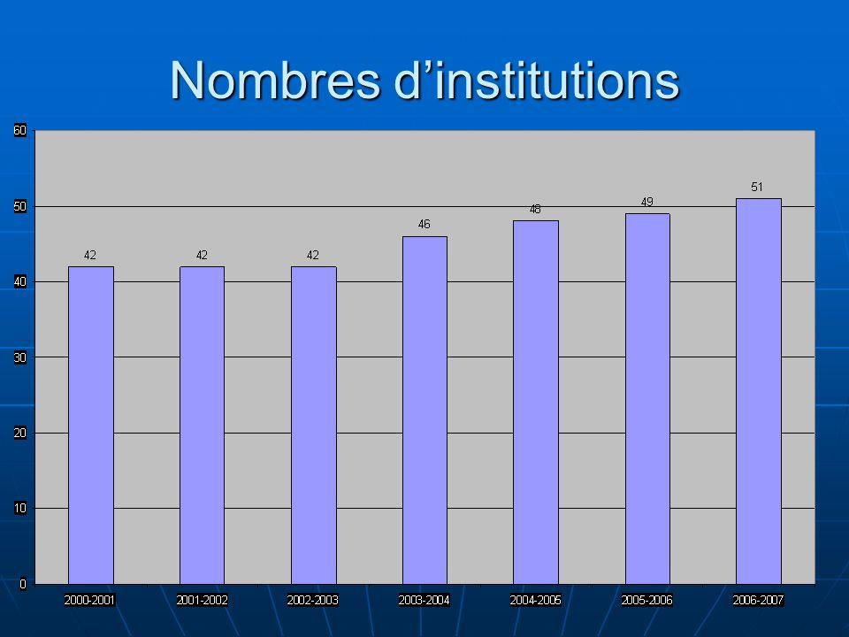 Nombres d'institutions