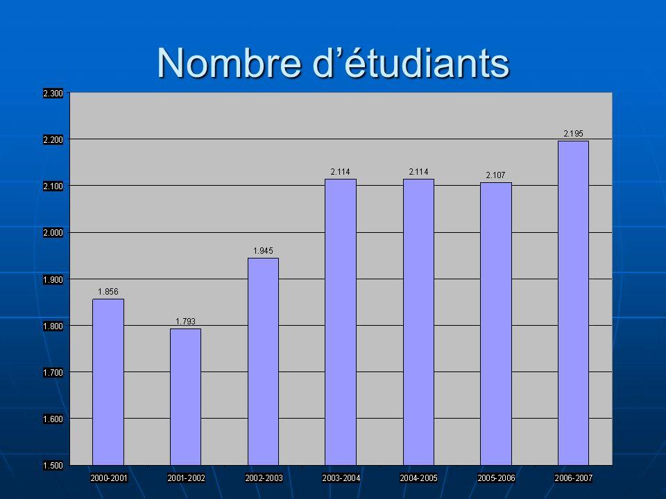 Nombre d'étudiants