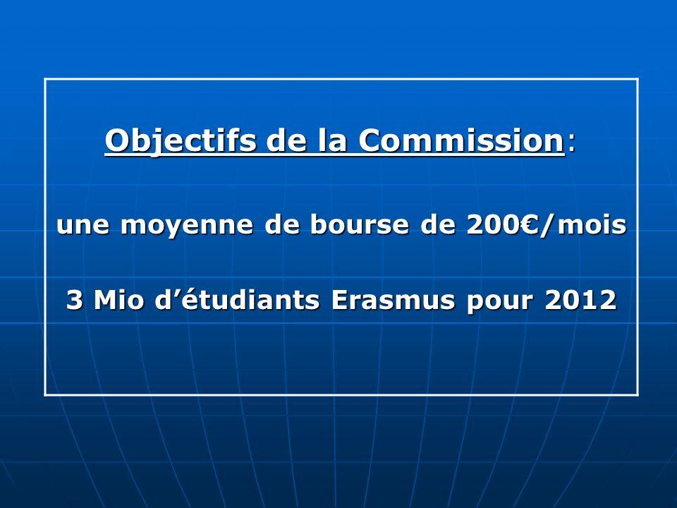 une moyenne de bourse de 200€/mois 3 Mio d'étudiants Erasmus pour 2012
