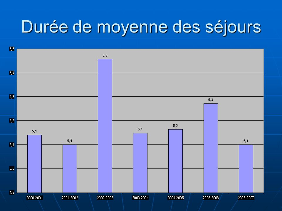 Durée de moyenne des séjours