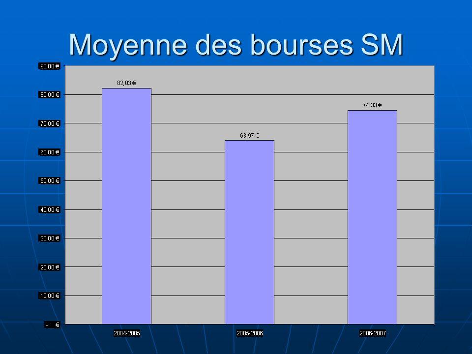 Moyenne des bourses SM 94