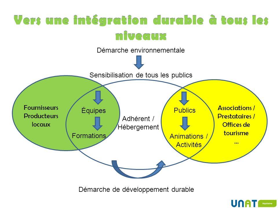 Vers une intégration durable à tous les niveaux