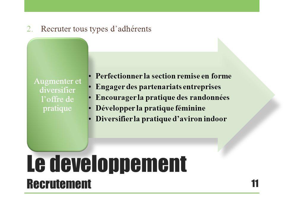 Le developpement Recrutement