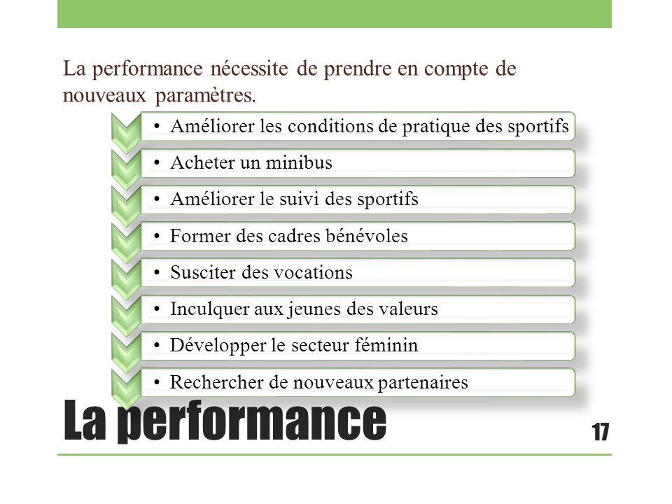 La performance nécessite de prendre en compte de nouveaux paramètres.