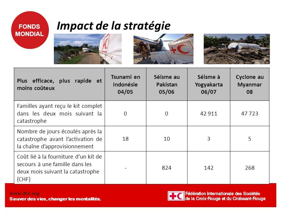 Impact de la stratégie Plus efficace, plus rapide et moins coûteux