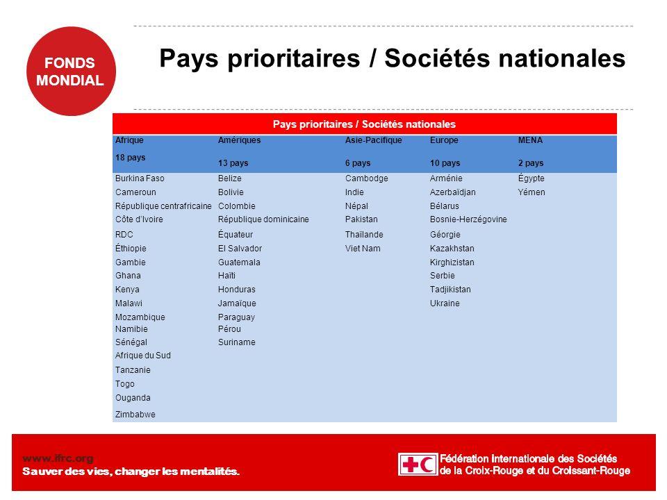 Pays prioritaires / Sociétés nationales
