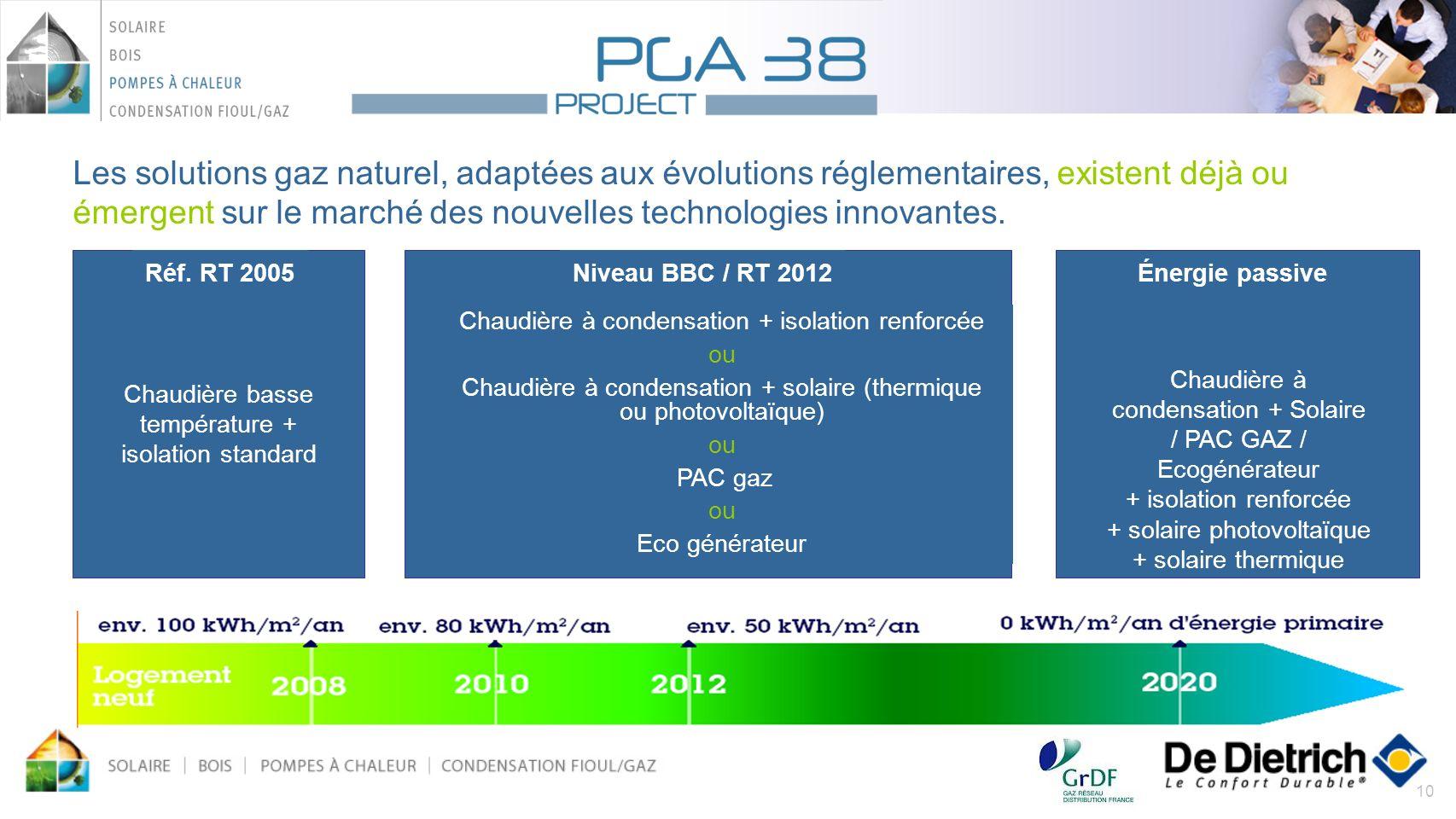 Les solutions gaz naturel, adaptées aux évolutions réglementaires, existent déjà ou émergent sur le marché des nouvelles technologies innovantes.