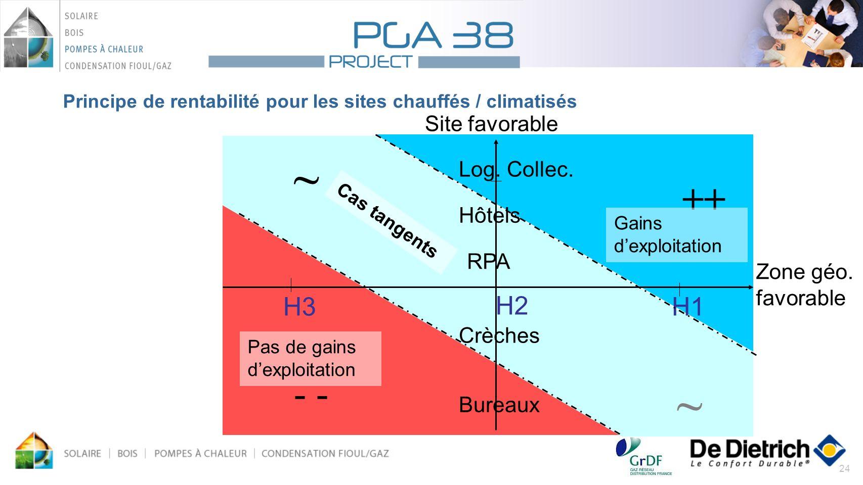 Principe de rentabilité pour les sites chauffés / climatisés