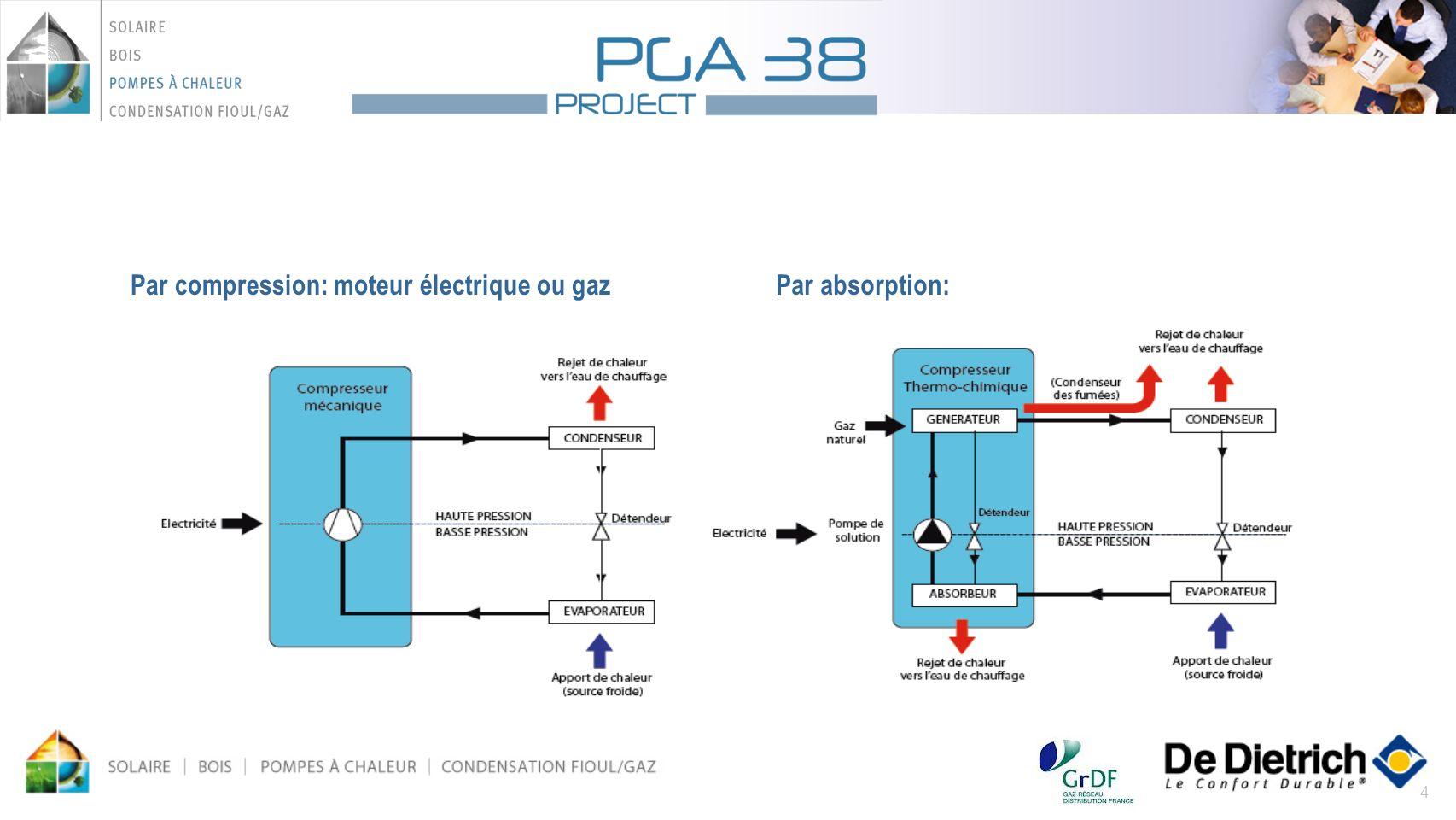 Par compression: moteur électrique ou gaz