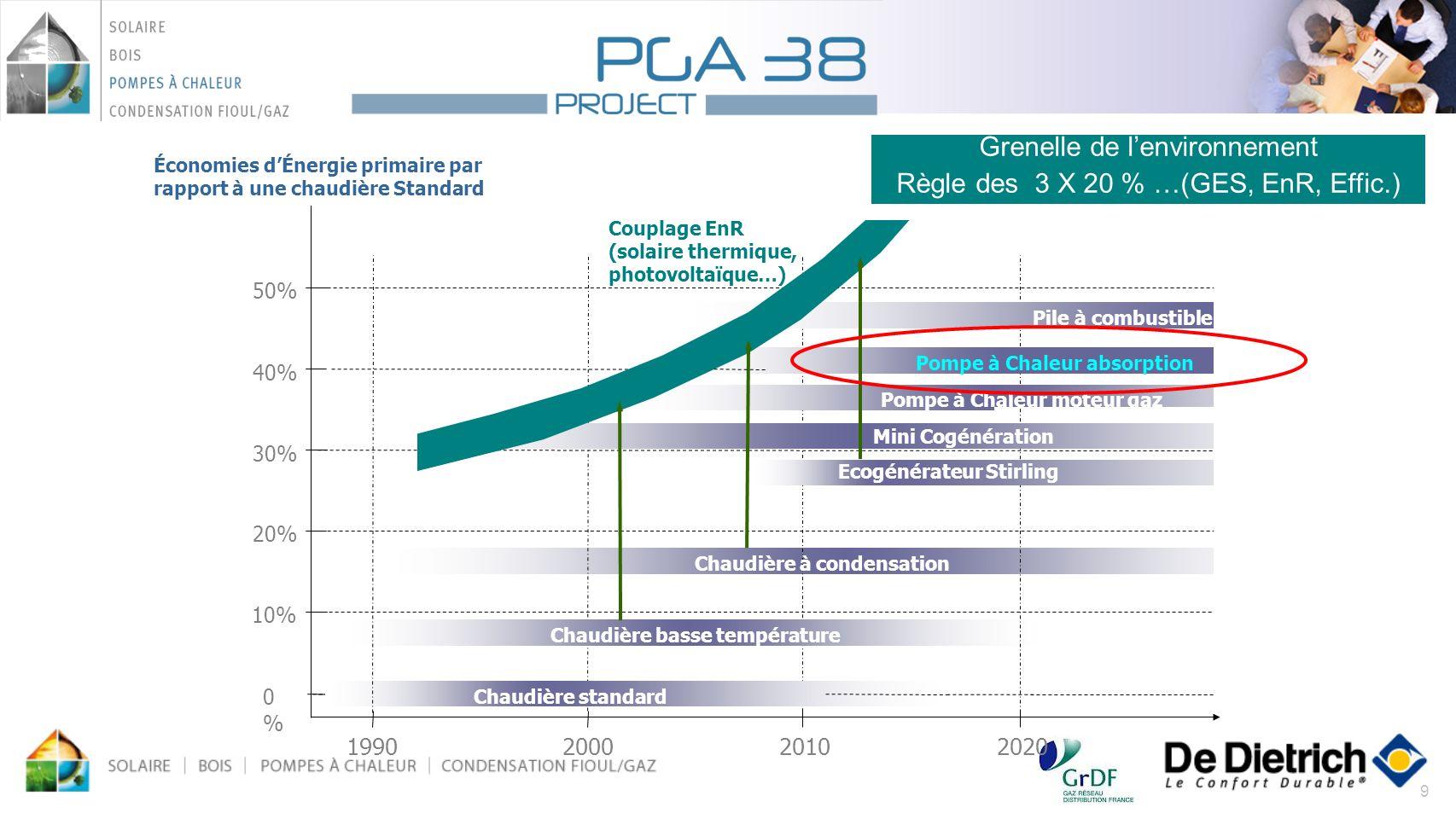 Grenelle de l'environnement Règle des 3 X 20 % …(GES, EnR, Effic.)