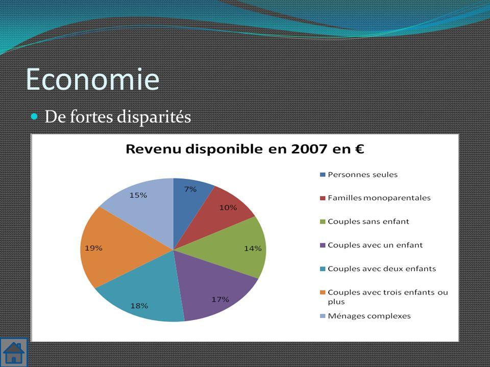 Economie De fortes disparités