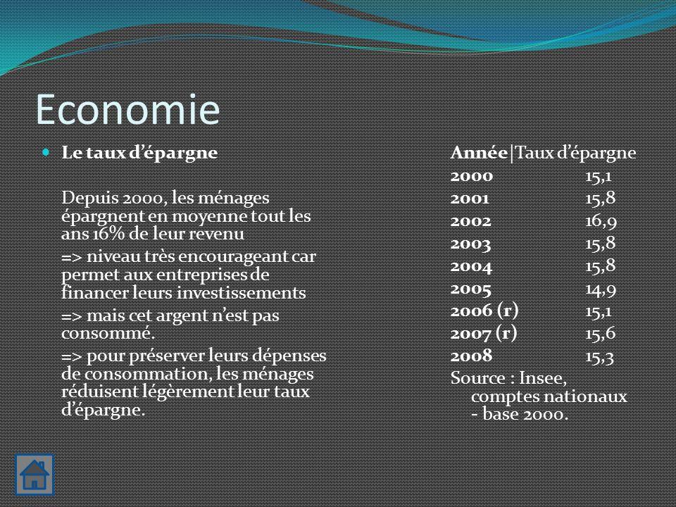 Economie Le taux d'épargne
