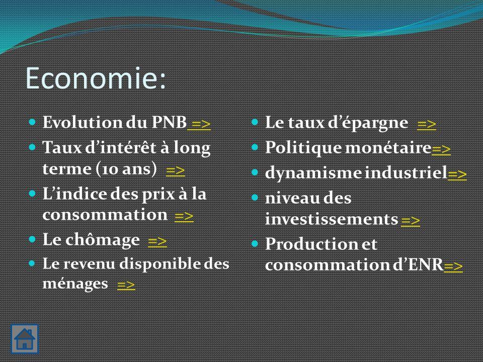 Economie: Evolution du PNB =>