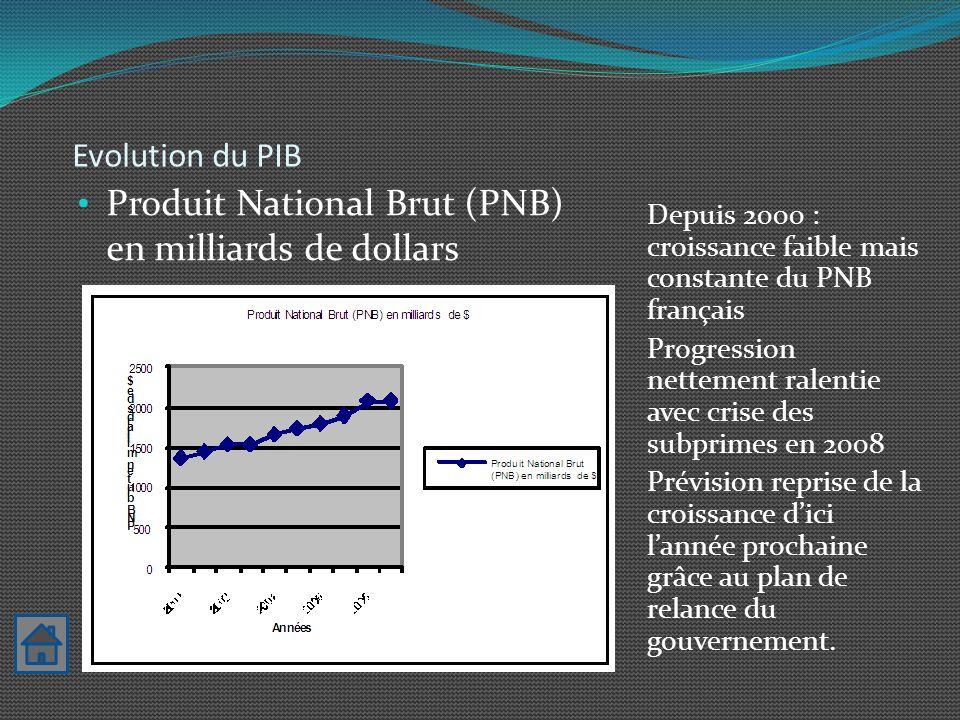 Produit National Brut (PNB) en milliards de dollars