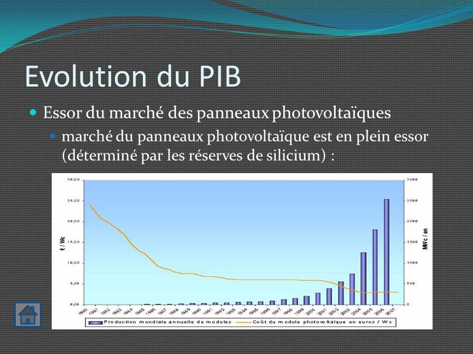 Evolution du PIB Essor du marché des panneaux photovoltaïques