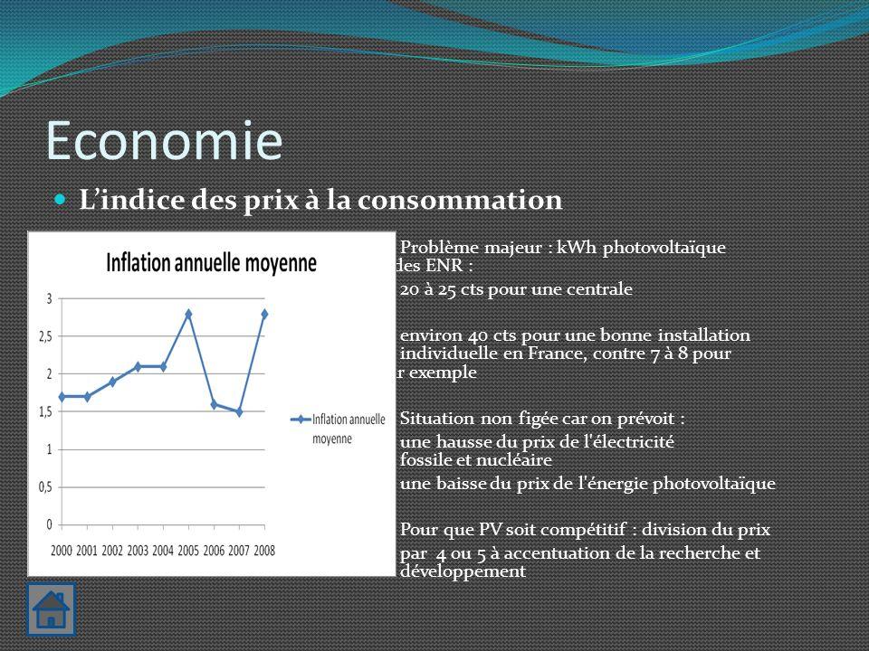 Economie L'indice des prix à la consommation