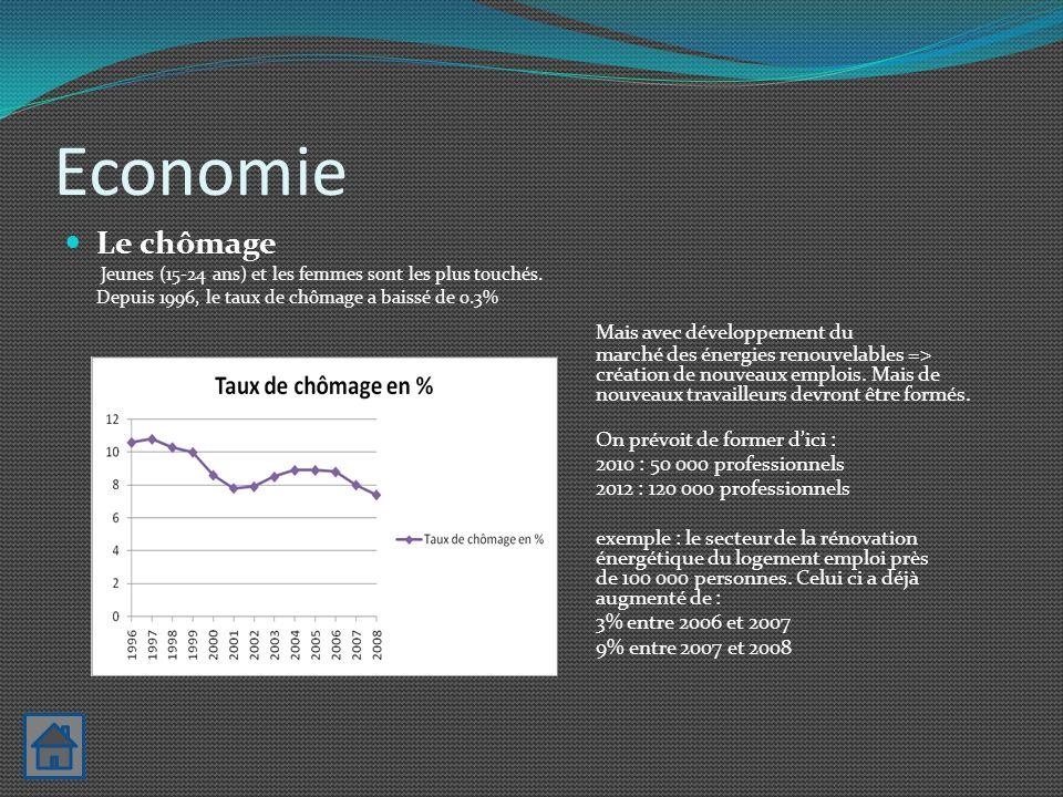 Economie Le chômage Jeunes (15-24 ans) et les femmes sont les plus touchés. Depuis 1996, le taux de chômage a baissé de 0.3%