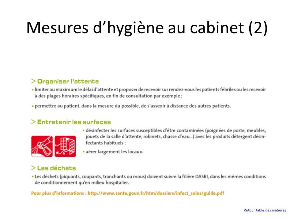 Mesures d'hygiène au cabinet (2)