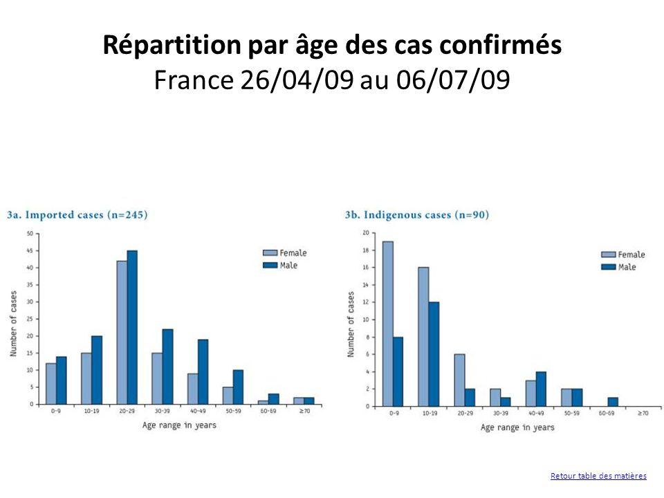 Répartition par âge des cas confirmés France 26/04/09 au 06/07/09