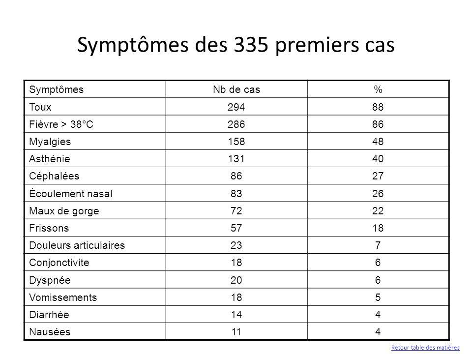 Symptômes des 335 premiers cas