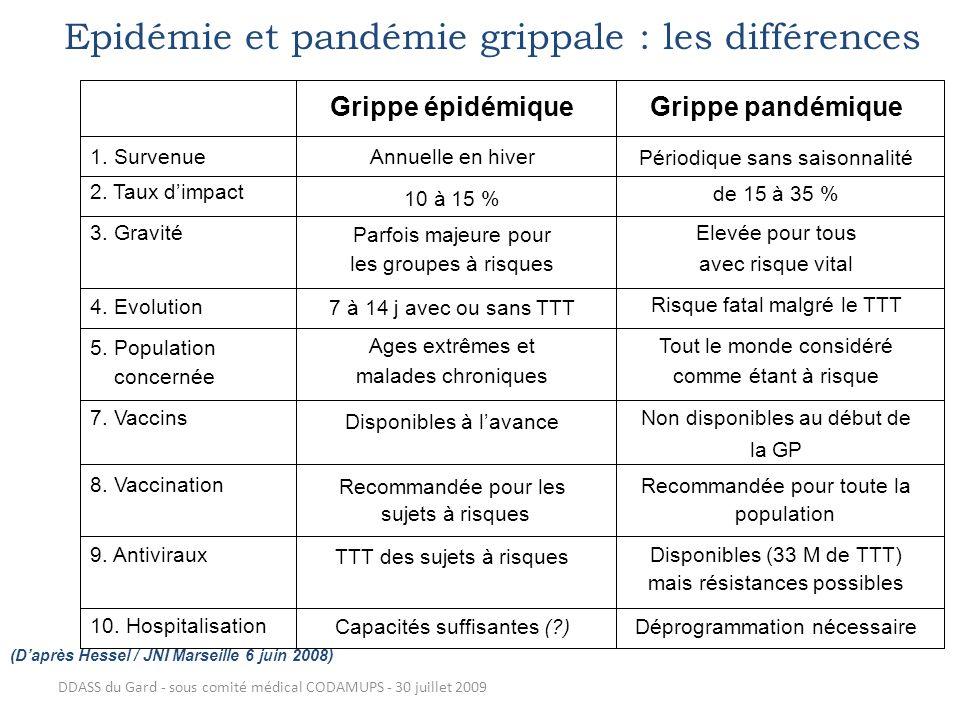 Epidémie et pandémie grippale : les différences
