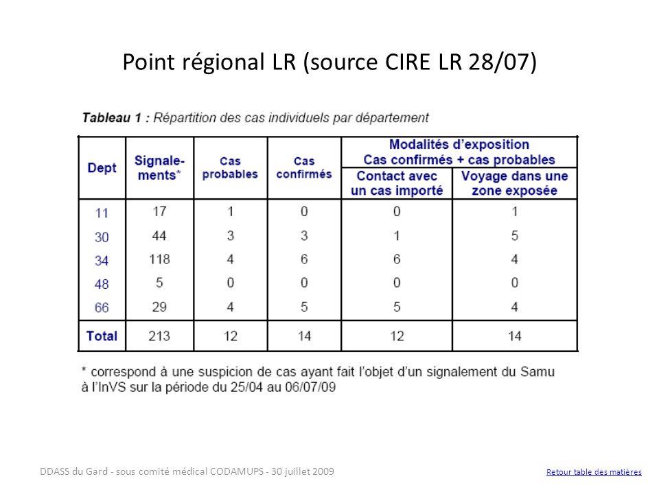 Point régional LR (source CIRE LR 28/07)