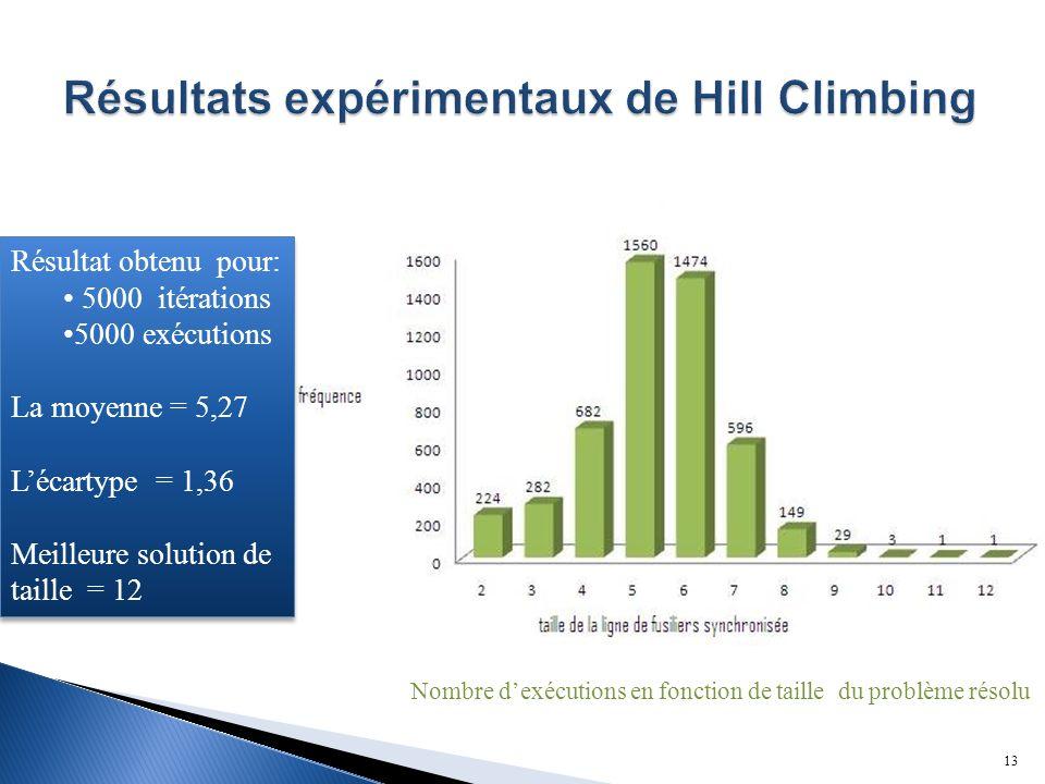 Résultats expérimentaux de Hill Climbing