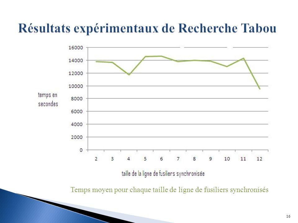 Résultats expérimentaux de Recherche Tabou