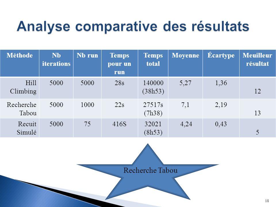 Analyse comparative des résultats