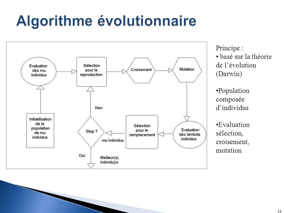 Algorithme évolutionnaire