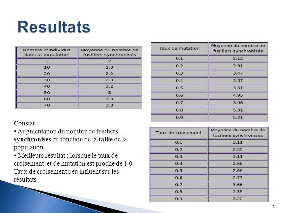 Resultats Constat : Augmentation du nombre de fusiliers synchronisés en fonction de la taille de la population.
