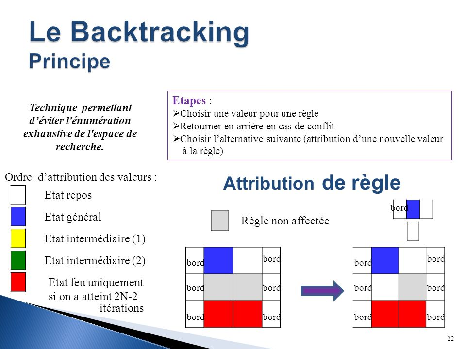 Le Backtracking Principe