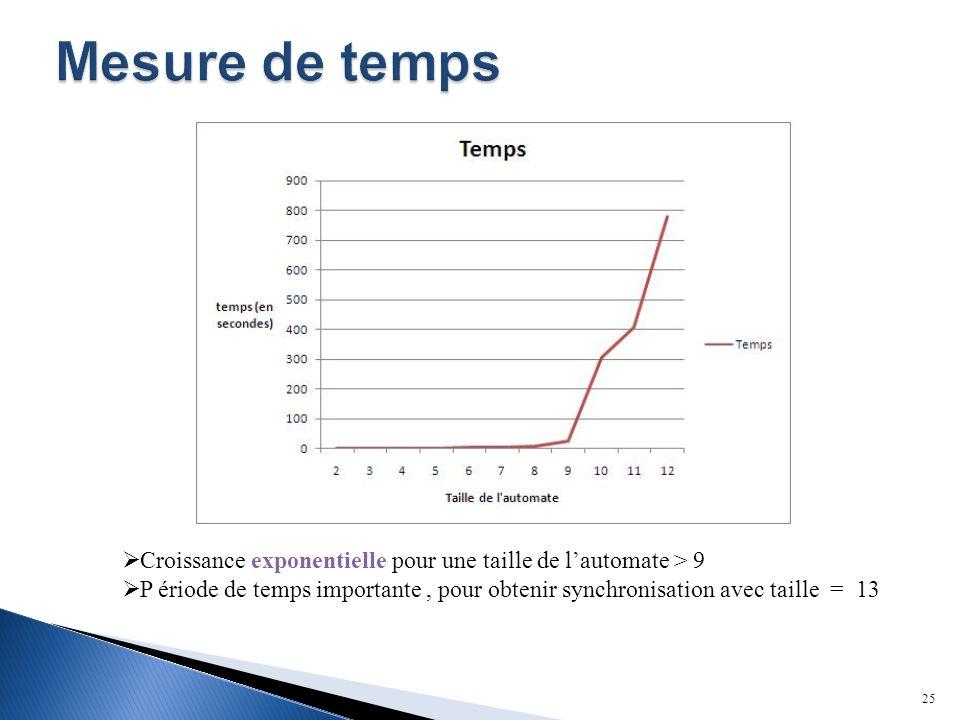 Mesure de temps Croissance exponentielle pour une taille de l'automate > 9.