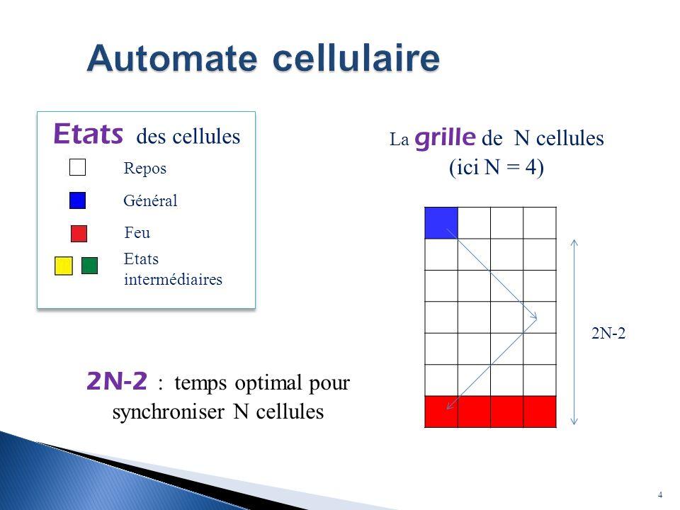 Automate cellulaire Etats des cellules