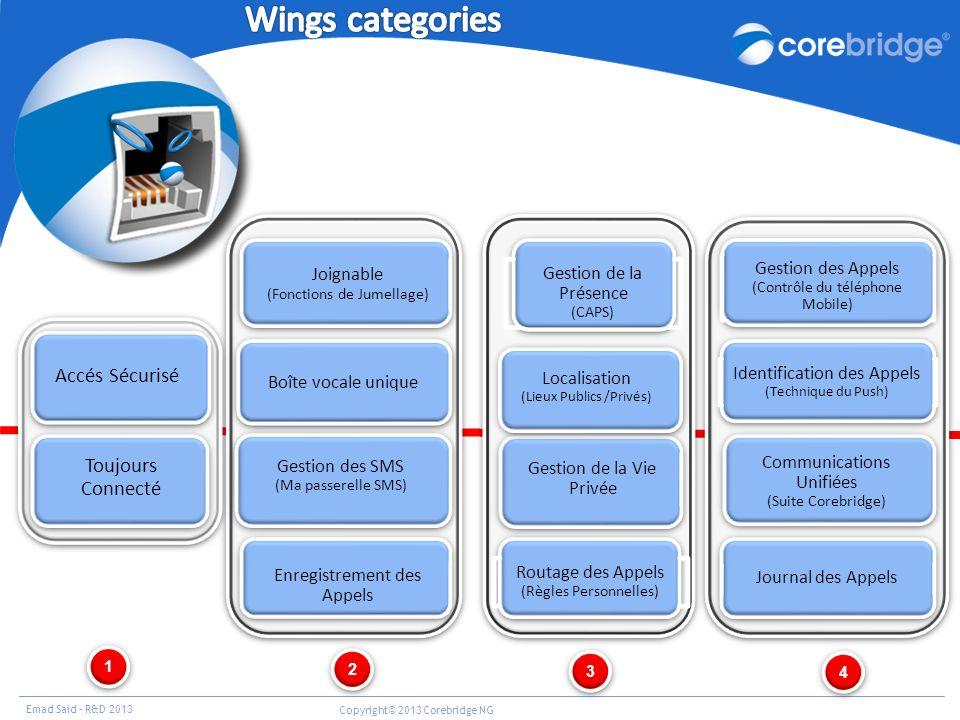 Wings categories Accés Sécurisé Toujours Connecté Joignable