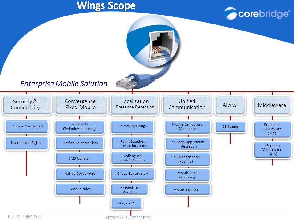 Wings Scope Enterprise Mobile Solution Security & Connectivity