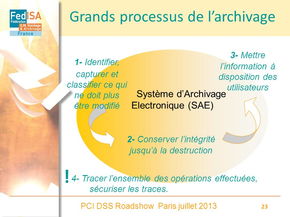 Grands processus de l'archivage