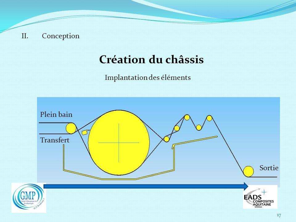 Création du châssis II. Conception Implantation des éléments
