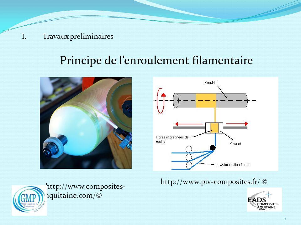 Principe de l'enroulement filamentaire