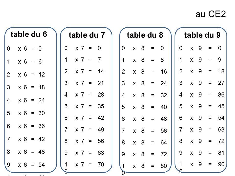 Crire les nombres en lettres ppt video online t l charger for La table du 9