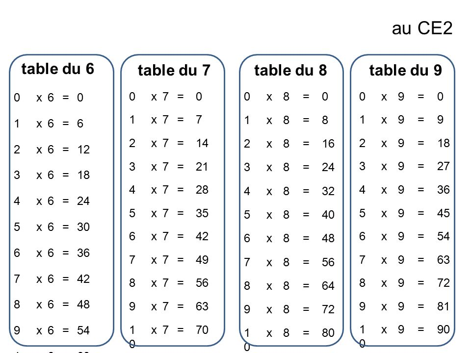 au CE2 table du 6 table du 7 table du 8 table du 9 x 6 = 1 2 12 3 18 4
