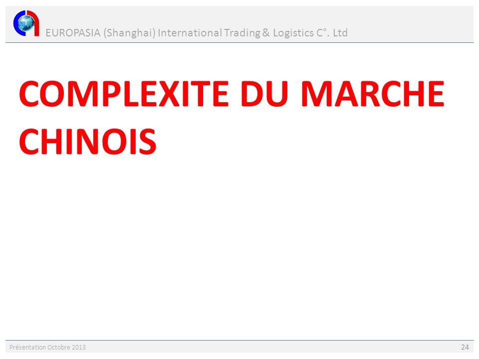 COMPLEXITE DU MARCHE CHINOIS
