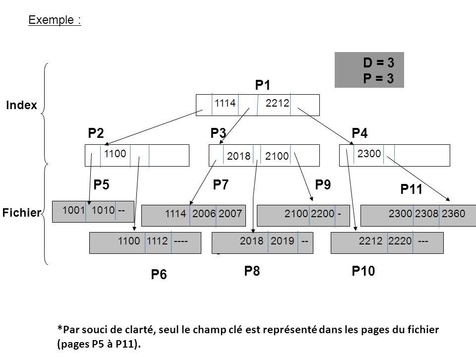 P1 P2 P3 P4 P5 P9 P6 P8 P10 P11 D = 3 P = 3 Exemple : Index Fichier