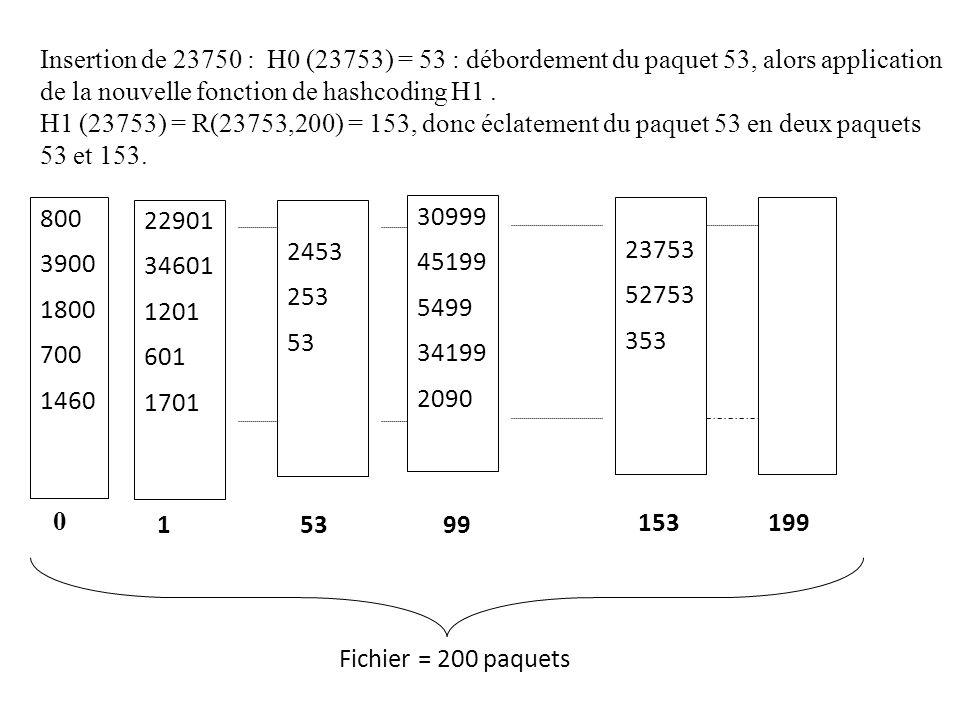 Insertion de 23750 : H0 (23753) = 53 : débordement du paquet 53, alors application de la nouvelle fonction de hashcoding H1 .
