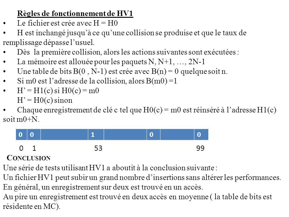 Règles de fonctionnement de HV1 Le fichier est crée avec H = H0