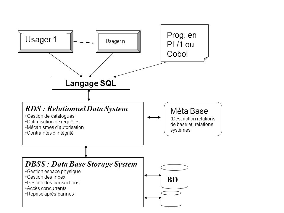 RDS : Relationnel Data System