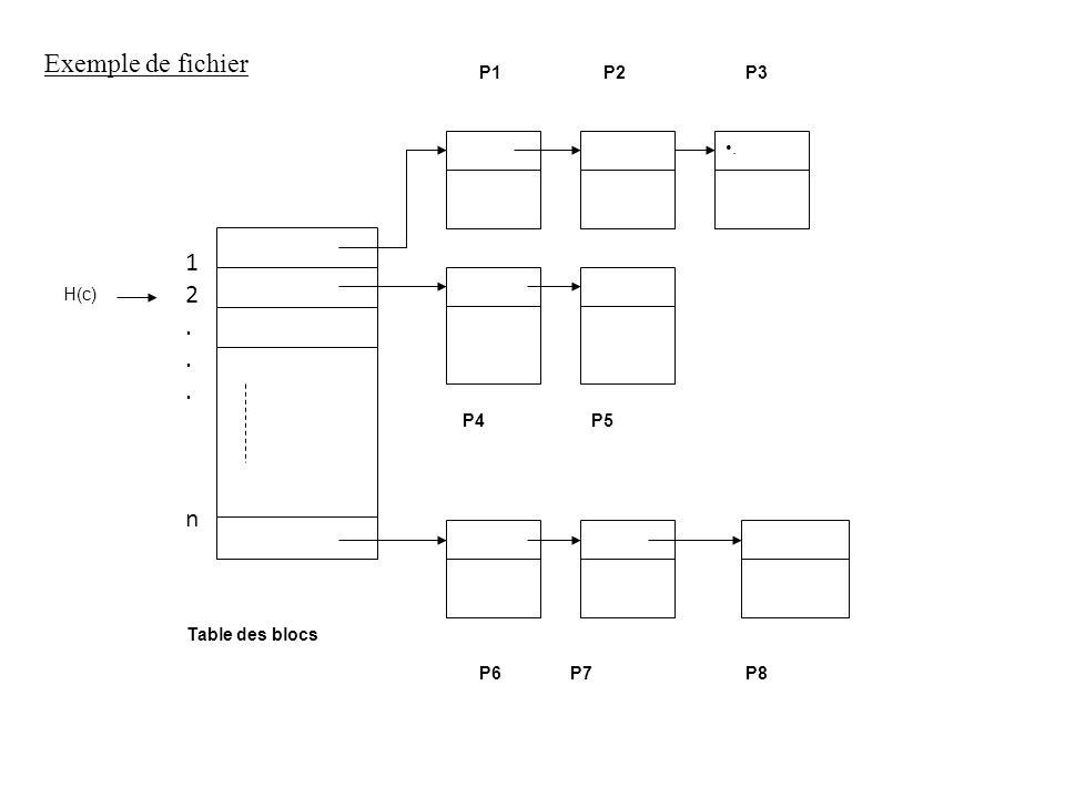 Exemple de fichier 1 2 . n . H(c) P4 P5 P6 P7 P8 Table des blocs P1 P2