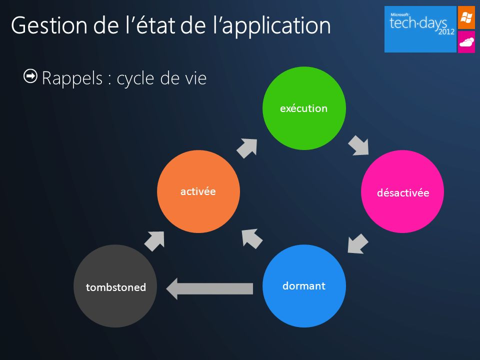 Gestion de l'état de l'application