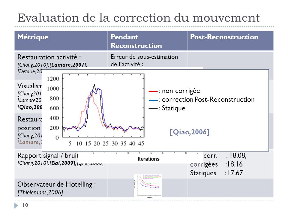 Evaluation de la correction du mouvement