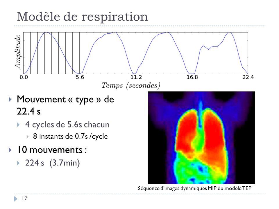 Modèle de respiration Mouvement « type » de 22.4 s 10 mouvements :